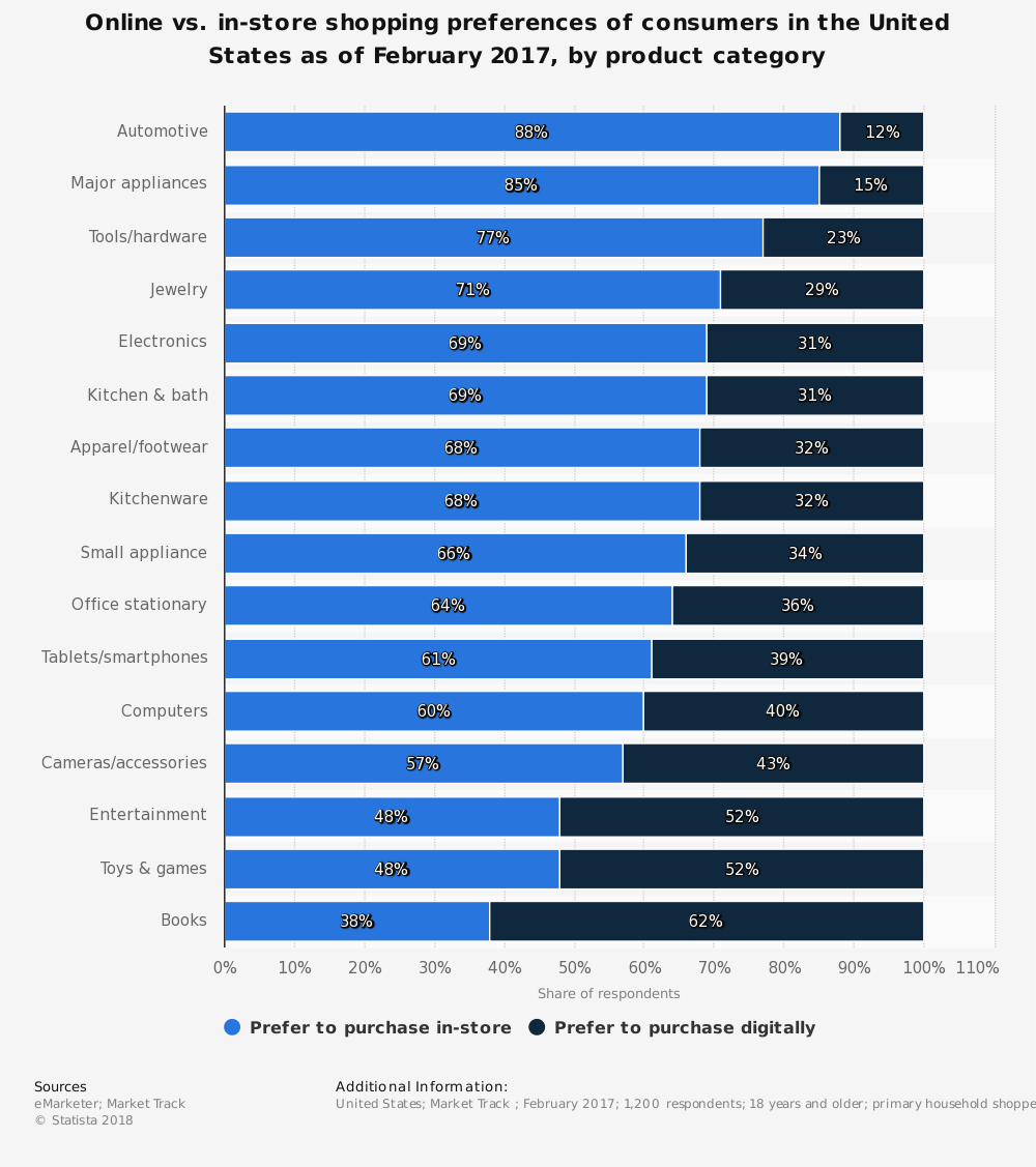 e-Commerce Participation in Consumer Preferences by Product Category 2017