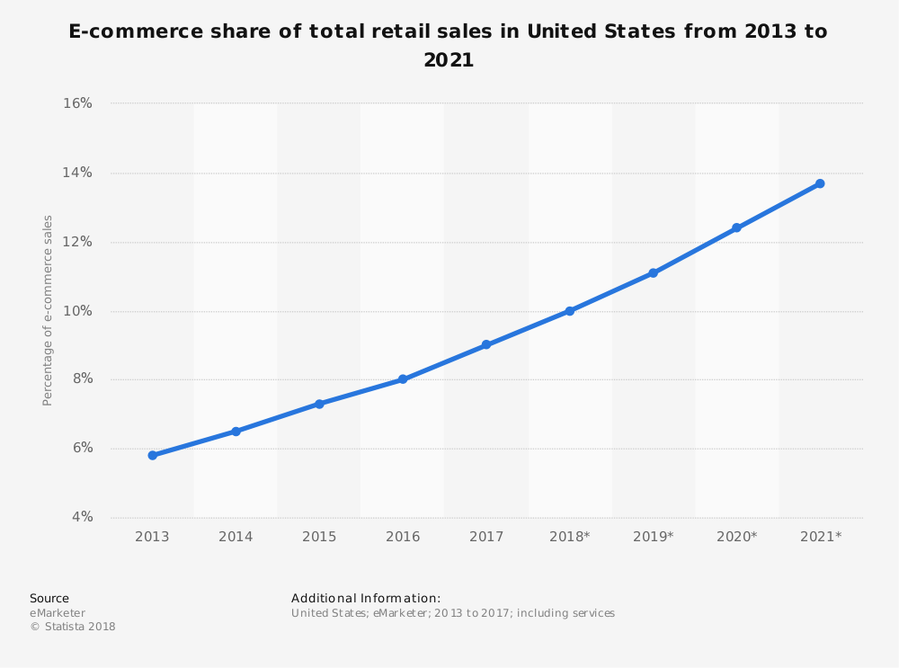 e-Commerce Participation on Sales 2013- 2021 (projected)