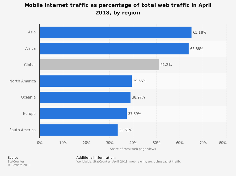 Internet Traffic Access 2018 Mobile Participation