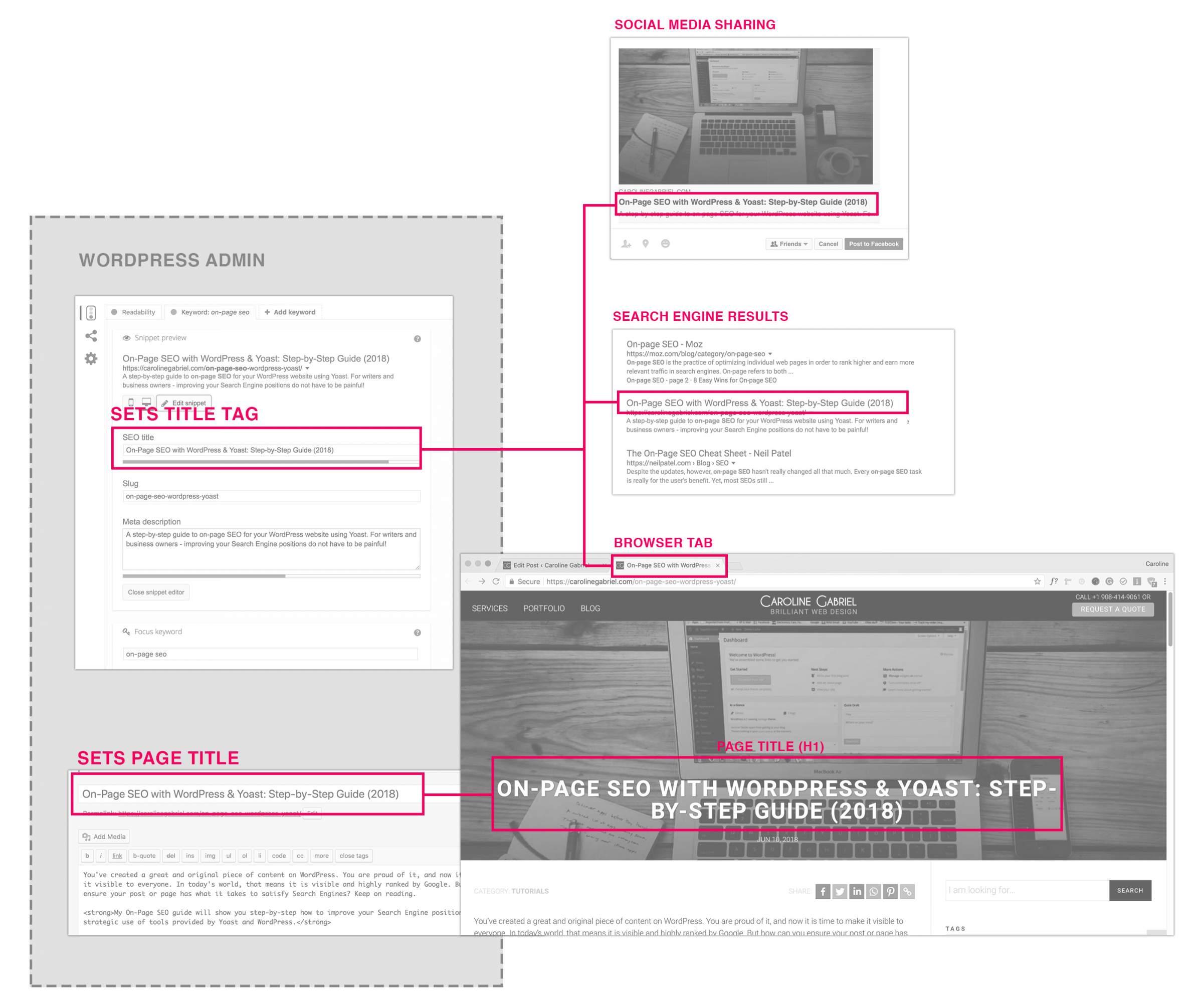 On-Page SEO Titles: WordPress & Yoast